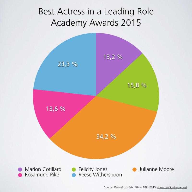 academy awards_best actress