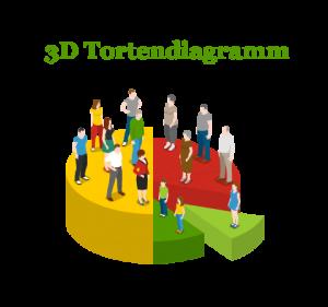 Grafik: 3D Tortendiagramm mit Menschen darauf