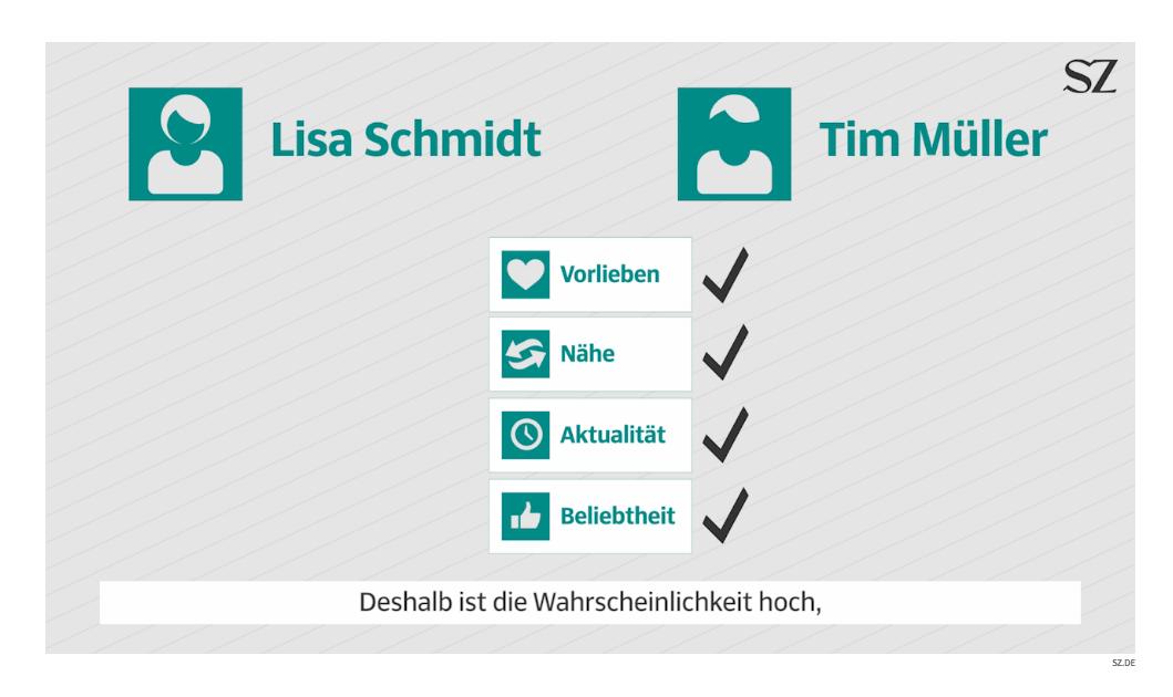 Screenshot aus dem Video der Süddeutschen Zeitung zu Facebook Algorithmus und Filterblasen