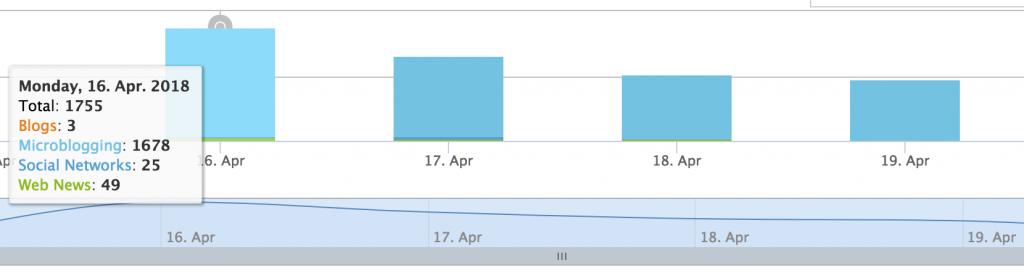 Screenshot von Opinion Tracker zeigt die Anzahl der Postings während der TRA Transport Research Arena in Wien im April
