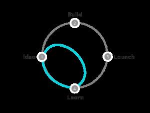Design Sprint Diagramm von Google Venture