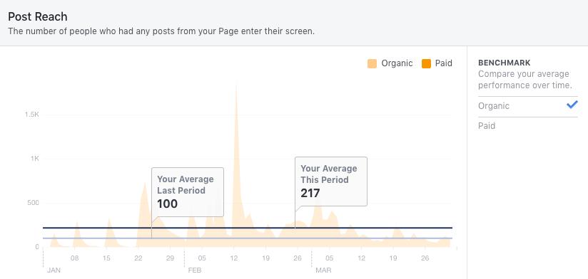 Screenshot einer Facebook-Statistik zur Beitragsreichweite inkl. Benchmarks