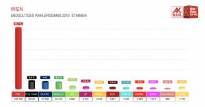 Ergebnis der AK-Wahl in Wien