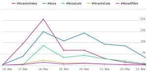 Verlauf der fünf meistvwerdenten Hashtags von 16. bis 23. Mai. #Strachevideo steigt am 17. Mai auf 10000 und hat seine Spitze am 18. Mai bei knapp über 20000. Dann sinkt er am 19. Mai wieder auf ca. 6000, wo er bis zum 20. Mai bleibt. Am 21. Mai sinkt er auf ca. 3500, um dann bis zum 23. Mai gegen Null zu gehen. #Ibiza steigt am 17. Mai auf knapp unter 5000 und dann am 18. Mai weiter auf 15000. Am 19. Mai sinkt er etwas auf ca. 11000 und steigt dann am 20. wieder auf knapp unter 15000. Am 21. Mai sinkt er auf ca. 9000 und dann bis zum 23. Mai weiter gegen Null. #IbizaGate hat seine Spitze am 18. Mai bei ca. 9000 und sinkt dann am 19. auf ca. 4000. Danach steigt er nochmal leicht an, erreicht aber die 5000-Marke nicht mehr und geht dann vom 20. Mai bis zum 23. Mai gegen Null. #StracheGate und #IbizaAffäre entwickeln sich gleich: beide haben ihre Spitze am 18. Mai um die 2500, wobei #StracheGate leicht über #IbizaAffäre liegt. Dann sinken beide und steigen am 20. Mai nochmal auf ca. 1000 an. Vom 20. bis zum 23. Mai gehen sie dann gegen Null.