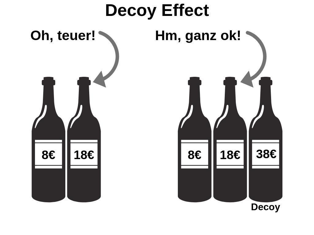 """Das Bild zeigt zwei Sets an Weinflaschen. Das Linke Set besteht aus zwei Flaschen: Auf der ersten Flasche steht acht euro und auf der zweiten Flasche 18 euro. Auf die Flasche für 18 euro zeigt ein Pfeil, neben dem steht: """"Oh, teuer!"""". Das zweite Set besteht aus drei Flaschen. Auf den ersten beiden Flaschen steht wieder 8 bzw. 18 euro. Auf der dritten Falsche steht 38 euro und unter dieser Flasche steht """"Decoy"""". Auf die zweite Flasche für 18 euro ist wieder ein Pfeil gerichtet. Dieses mal steht neben dem Pfeil """"Hm, ganz ok!"""". Im digitalen Marketing lässt sich dieser Effekt der Psychologie auch anwenden."""