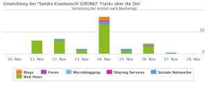 Der Track von Sandra Krautwaschl von 21.11. bis 27.11. Wir sehen eine klare Spitze am 24.11., dem Tag der Wahl. Vor der Wahl hat sie mehr Nennungen als danach.