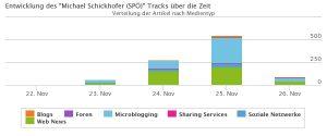 Der Track von Michael Schickhofer von 22.11. bis 26.11. Er hat seine Spitze nicht am Tag der Wahl sondern am Tag danach. Auch am 26.11. hat er mehr Nennungen als vor der Wahl.