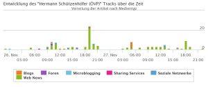 Der Track von Hermann Schützenhöfer von 26.11. und 27.11. stündlich. Im Vergleich zu den Tagen vor der Wahl sehen wir hier dehr viel weniger Nennungen.