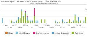 Der Track von Hermann Schützenhöfer von 22.11. und 23.11. stündlich. Wir sehen hier sehr viele Nennugnen, vor allem am 22.11.