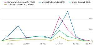 Die Tracks von Hermann Schützenhöfer, Michael Schickhofer, Mario Kunasek und Sandra Krautwaschl von 18.11. bis 28.11. Wir sehen bei allen viern eine Spitze von 24. bis 25.11.