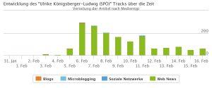 Der Track von Ulrike Königsberger-Ludwig von Ende Jänner bis Mitte Februar. Wir sehen einen rasanten Anstieg am 5. Februar auf über 200 Nennungen. Dieser bleibt dann relativ konstant um die 200, bis er am 12. Februar wieder absteigt. Ab dann und bis zum 16. Februar hat sie immer um die 80 Nennungen pro Tag, was immer noch weit mehr ist als im Jänner.