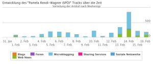 Pamela Rendi-Wagner im Politbarometer von Ende Jänner bis Mitte Februar. An ihren Balken sehen wir, dass die meisten Nennungen von Twitter stammen.