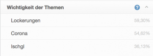 """Die Wichtigkeit der Themen bei Ingrid Felipe. Auf Platz 1 mit 59,3% ist """"Lockerungen"""", dicht gefolgt von """"Corona"""" mit 54,62% und auf Platz 3 mit 36,13% """"Ischgl""""."""