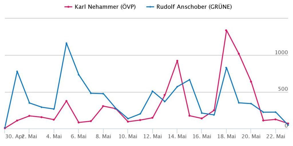 Diagramm zeigt den Vergleich den Nennungen pro Tag zwischen Rudi Anschober und Karl Nehammer ab 1. Mai 2020. Bis Mitte Mai liegt Anschober vorn, danach Nehammer