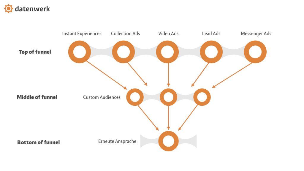 Schmatische Darstellung des Prinzips beim Marketing ohne Facebook Pixel in einem Funnel mit Custom Audiences und verschiedenen Ad Formaten