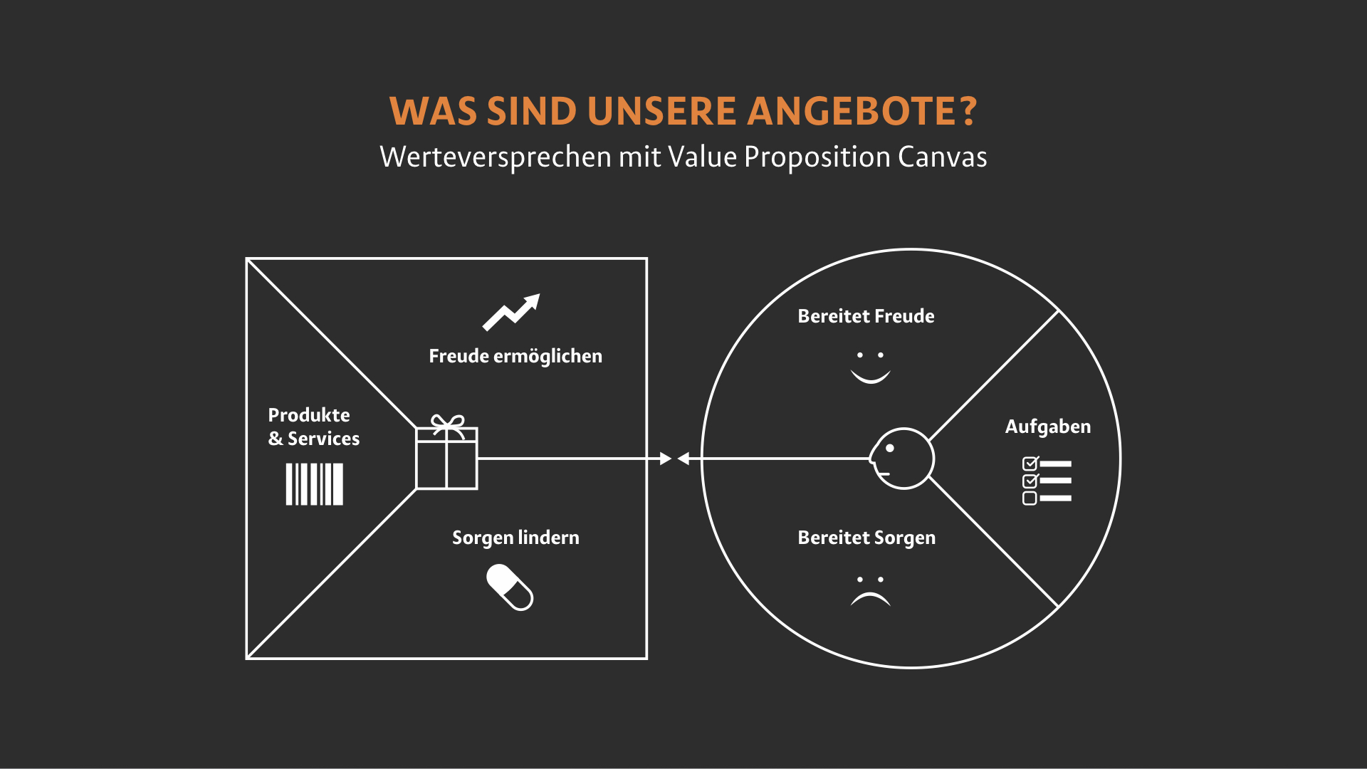Value-Proposition-Canvas Modell