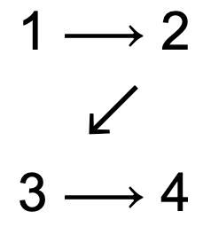 Lesemuster Z von 1 (oben links) bis 4 (unten rechts)