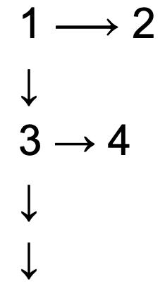 Lesemuster F von 1 (oben links) zu 2 (oben rechts) zeilenweise weiter.
