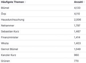 Abfrage Politbarometer Themen über ÖVP, 1. bis 21. Februar 2021