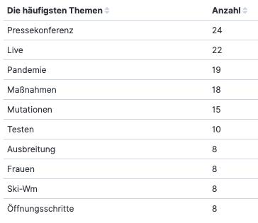 Politbarometer Themen