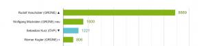 Politbarometer Top 20 vom 13.04.2021: Rudolf Anschober mit 8889 Nennungen auf Platz 1, Wolfgang Mückstein mit 1600 Nennungen auf Platz 2, Sebastian Kurz mit 1221 Nennungen auf Platz 3 und Werner Kogler mit 806 Nennungen auf Platz 4.