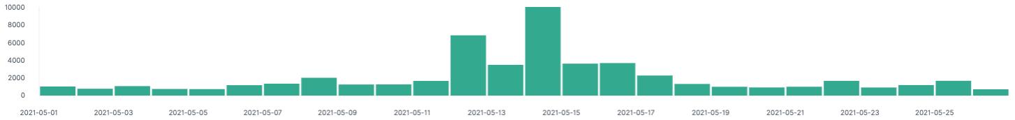 Politbarometer Abfrage Sebastian Kurz Mai 2021