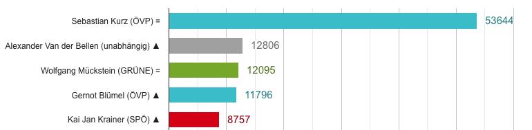 Top 5 Politbarometer (1. bis 26. Mai 2021)