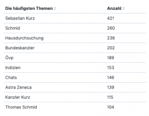 Liste der häufigsten Themen bei Sebastian Kurz: Sebastian Kurz (421), Schmid (260), Hausdurchsuchung (236)