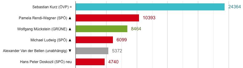 Politbarometer Juli
