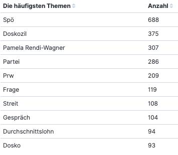 Häufigsten Themen Politbarometer Abfrage Rende-Wagner (01.-27.07.2021)