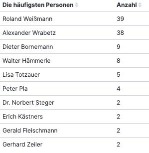 OT-Abfrage ORF-Wahl bis 10. August 2021 (am häufigst genannte Personen), 10. August 2021