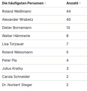 OT-Abfrage ORF-Wahl (am häufigst genannte Personen), 10. August 2021