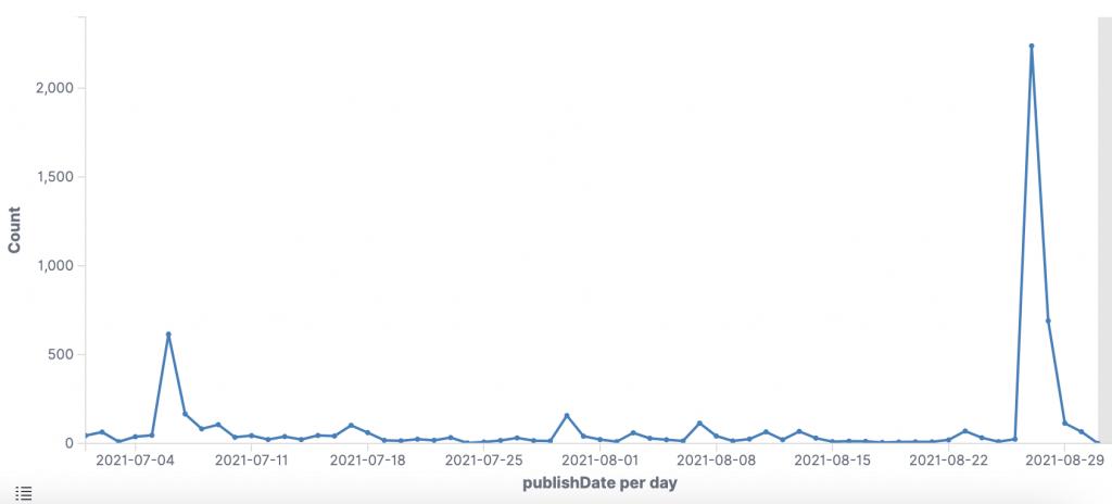 Politbarometer Abfrage Heinz-Christian Strache (1. Juli bis 31. August 2021)